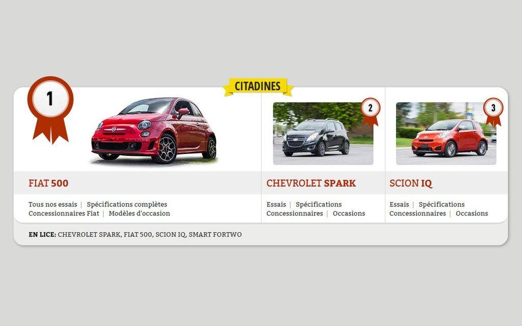 meilleurs achats 2014 les petites voitures citadines guide auto. Black Bedroom Furniture Sets. Home Design Ideas