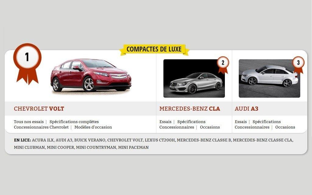 meilleurs achats 2014 les voitures compactes de luxe guide auto. Black Bedroom Furniture Sets. Home Design Ideas
