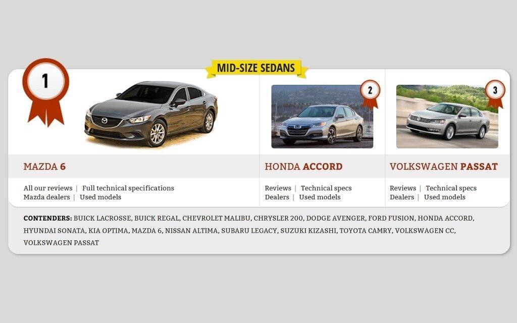 2014 Best Buys: Mid-Size Sedans