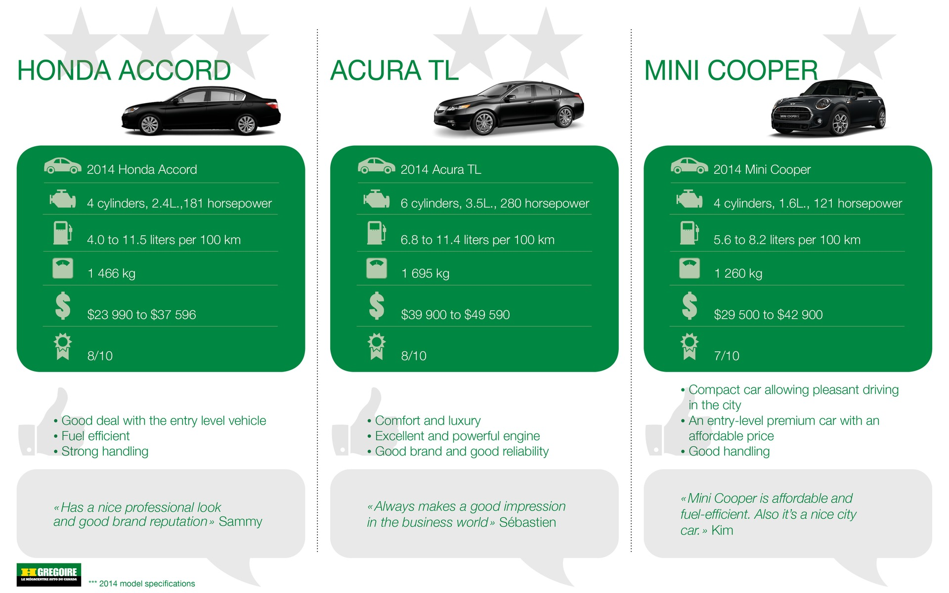 Comparative: The Best Car For Young Professionals