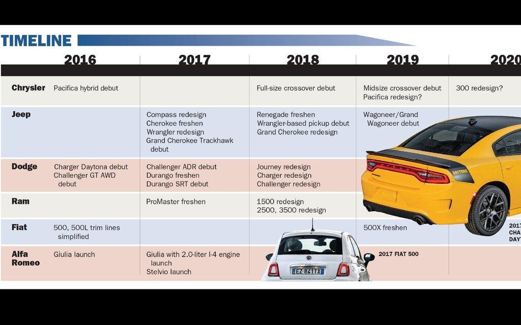 Challenger AWD, Barracuda et Durango SRT : la suite pour ...