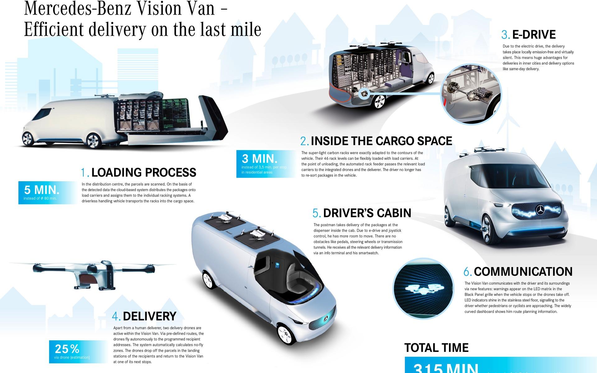 Mercedes-Benz Concept Vision Van: Door-to-Door Delivery Drones! - 14/14